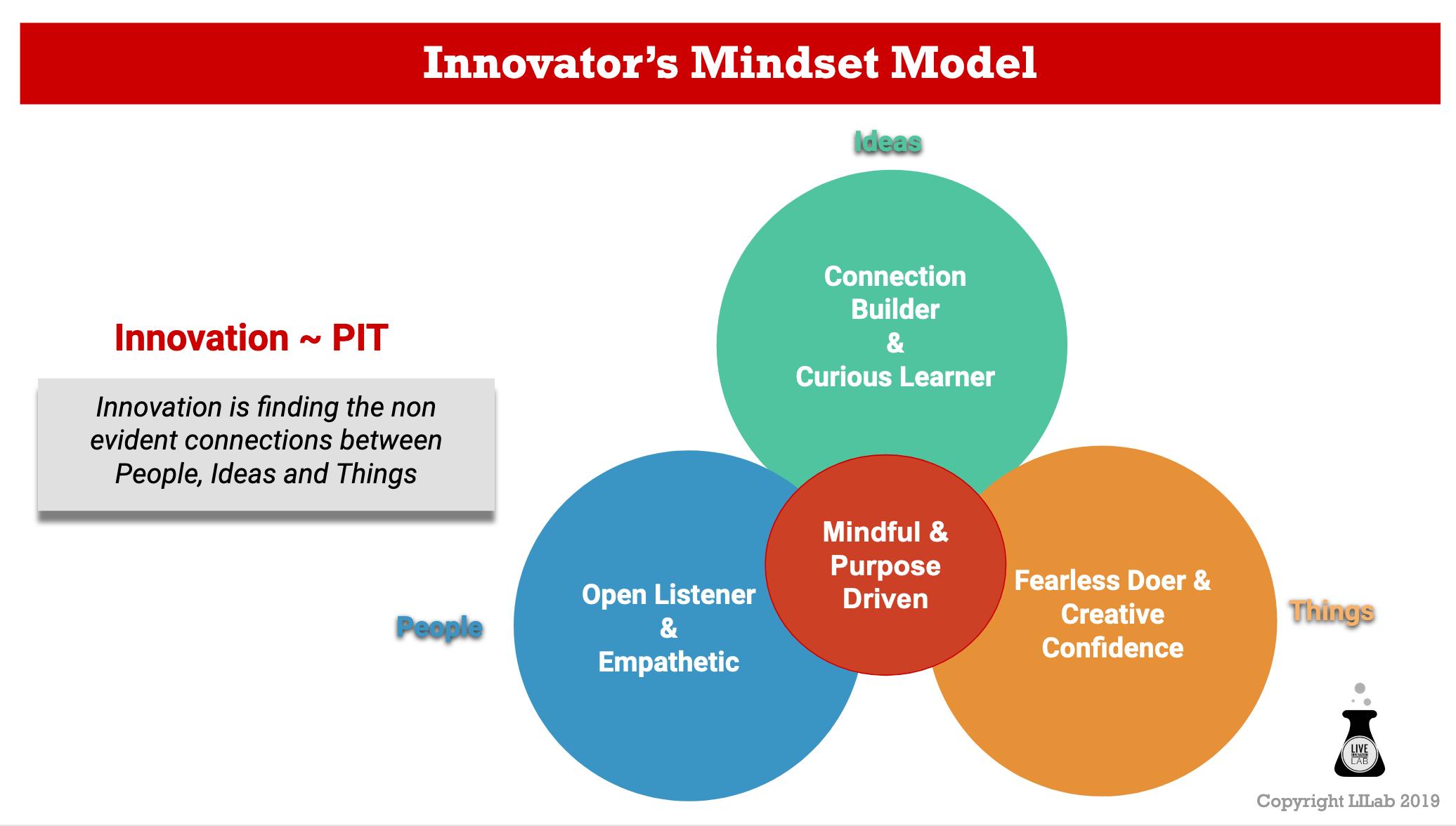 Live Innovation Lab Innovators mindset