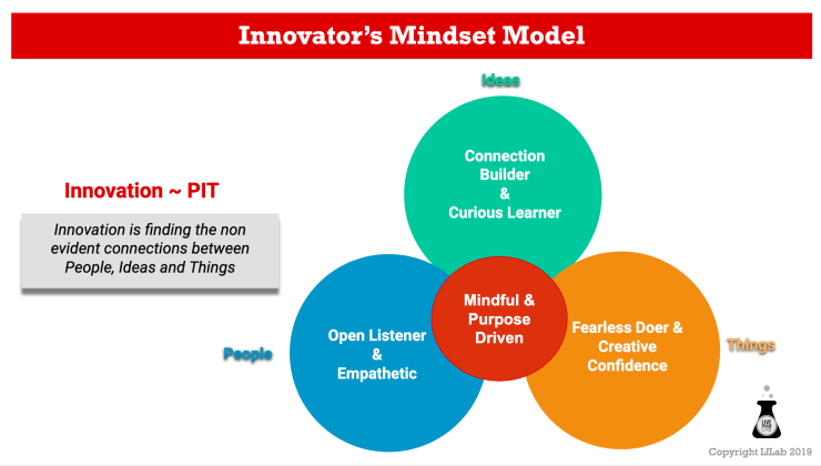 Live Innovation Lab Innovators mindset